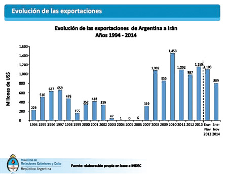 Argentina e Irán Exportaciones