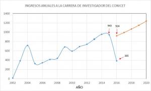 Cantidad de Ingresos a la Carrera de Investigador del CONICET por año. La curva azul muestra la serie histórica. La curva roja muestra la proyección suponiendo un crecimiento del 10% anual de los miembros de la carrera del investigador